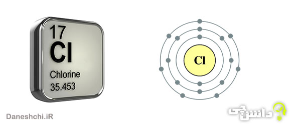 گاز کلر Cl 17، عنصری از جدول تناوبی