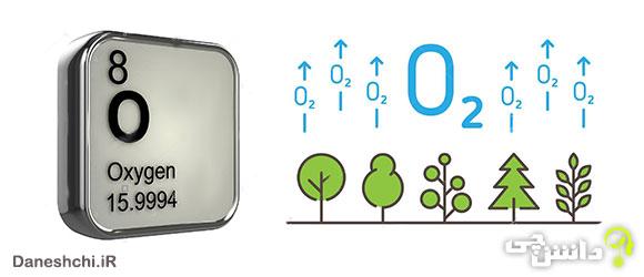 اکسیژن O 8، عنصری از جدول تناوبی